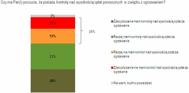 Jak Polacy kontrolują wydatki na ogrzewanie?