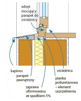 Zalety i wady parapetów