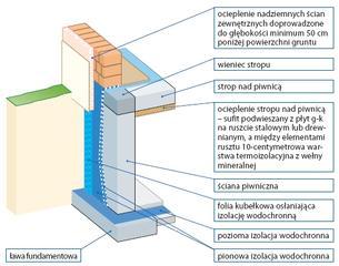 Ocieplenie stropu od wewnątrz styropianem